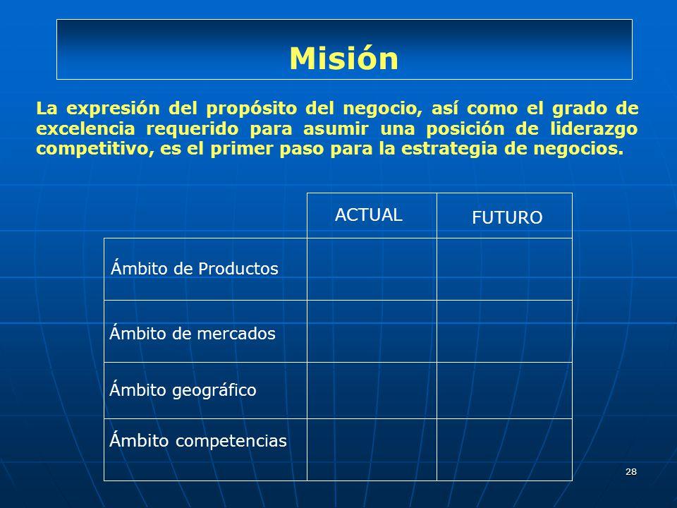 28 Misión ACTUAL FUTURO Ámbito de Productos Ámbito de mercados Ámbito geográfico Ámbito competencias La expresión del propósito del negocio, así como