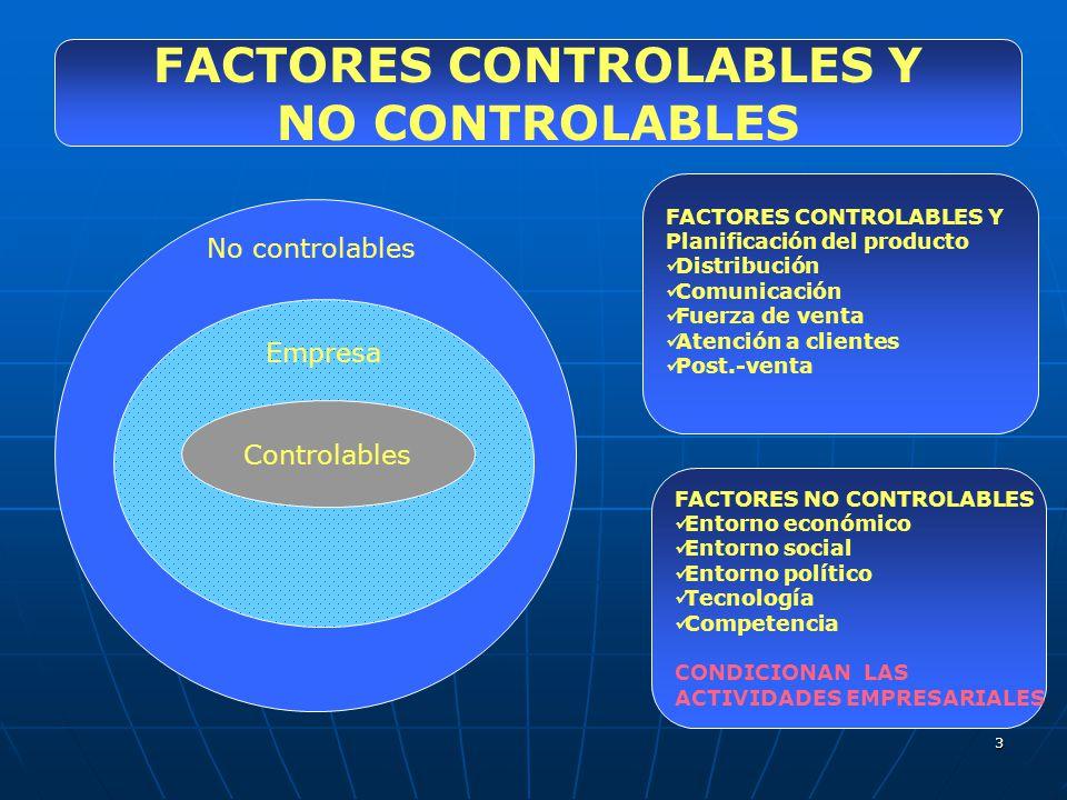 3 FACTORES CONTROLABLES Y NO CONTROLABLES No controlables Empresa Controlables FACTORES CONTROLABLES Y Planificación del producto Distribución Comunic