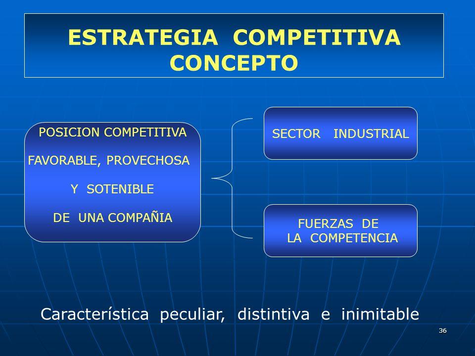 36 ESTRATEGIA COMPETITIVA CONCEPTO POSICION COMPETITIVA FAVORABLE, PROVECHOSA Y SOTENIBLE DE UNA COMPAÑIA SECTOR INDUSTRIAL FUERZAS DE LA COMPETENCIA