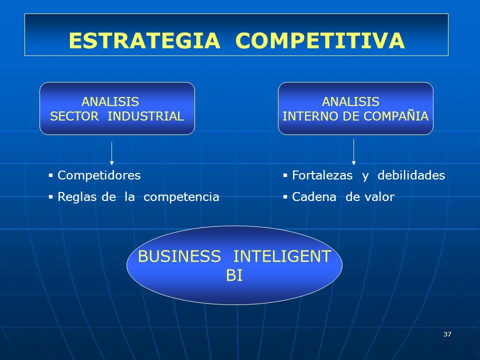 37 ESTRATEGIA COMPETITIVA ANALISIS SECTOR INDUSTRIAL ANALISIS INTERNO DE COMPAÑIA Competidores Reglas de la competencia Fortalezas y debilidades Caden
