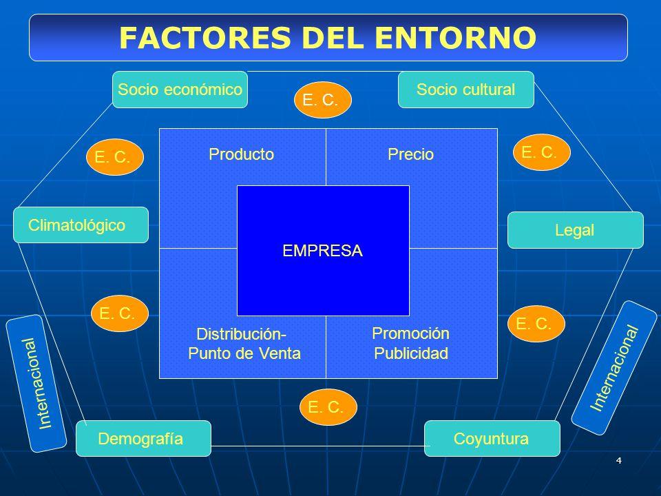 4 ProductoPrecio Distribución- Punto de Venta Promoción Publicidad EMPRESA Socio económico Legal Coyuntura Climatológico Demografía Socio cultural E.