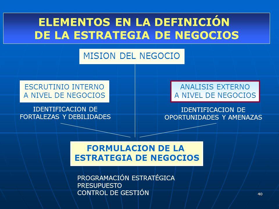 40 MISION DEL NEGOCIO ESCRUTINIO INTERNO A NIVEL DE NEGOCIOS IDENTIFICACION DE FORTALEZAS Y DEBILIDADES ANALISIS EXTERNO A NIVEL DE NEGOCIOS IDENTIFIC