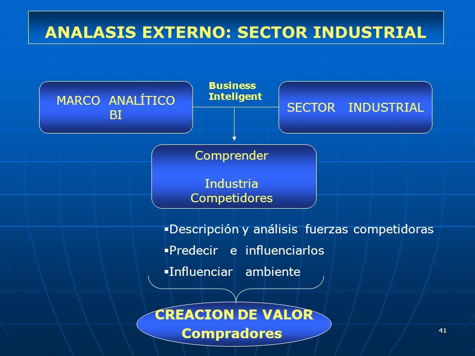 41 ANALASIS EXTERNO: SECTOR INDUSTRIAL MARCO ANALÍTICO BI SECTOR INDUSTRIAL Comprender Industria Competidores Descripción y análisis fuerzas competido