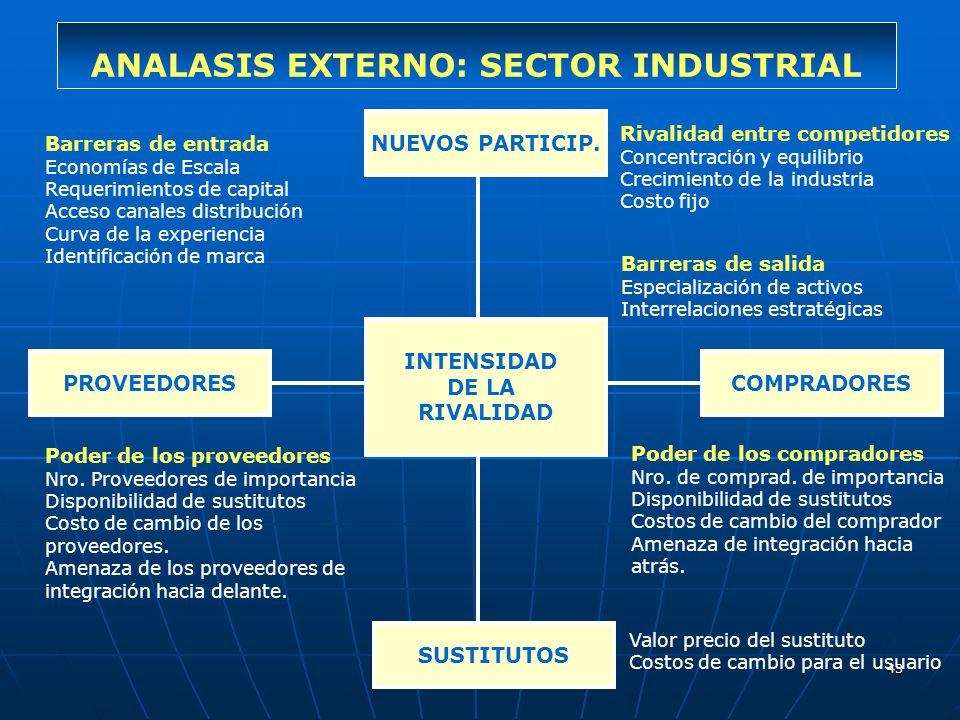 43 ANALASIS EXTERNO: SECTOR INDUSTRIAL NUEVOS PARTICIP. INTENSIDAD DE LA RIVALIDAD SUSTITUTOS PROVEEDORESCOMPRADORES Barreras de entrada Economías de