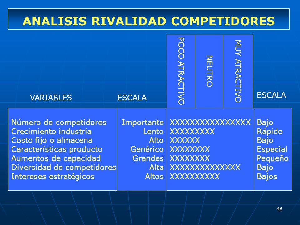 46 ANALISIS RIVALIDAD COMPETIDORES Número de competidores Crecimiento industria Costo fijo o almacena Características producto Aumentos de capacidad D