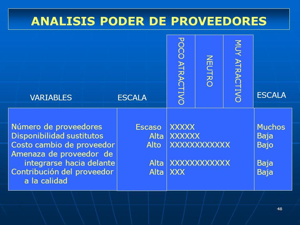 48 ANALISIS PODER DE PROVEEDORES Número de proveedores Disponibilidad sustitutos Costo cambio de proveedor Amenaza de proveedor de integrarse hacia de