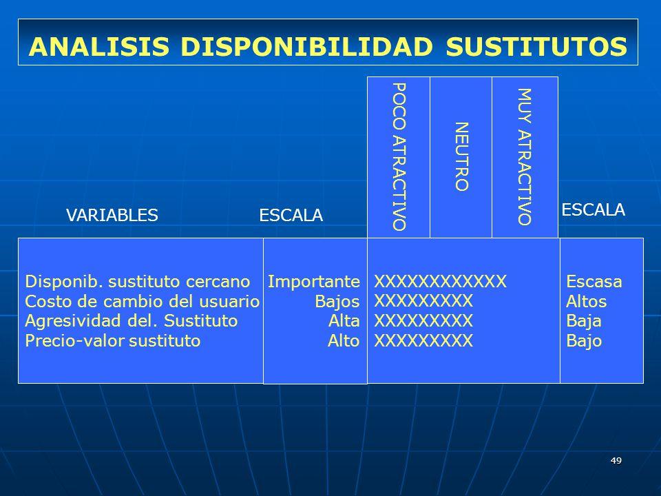49 ANALISIS DISPONIBILIDAD SUSTITUTOS Disponib. sustituto cercano Costo de cambio del usuario Agresividad del. Sustituto Precio-valor sustituto Import