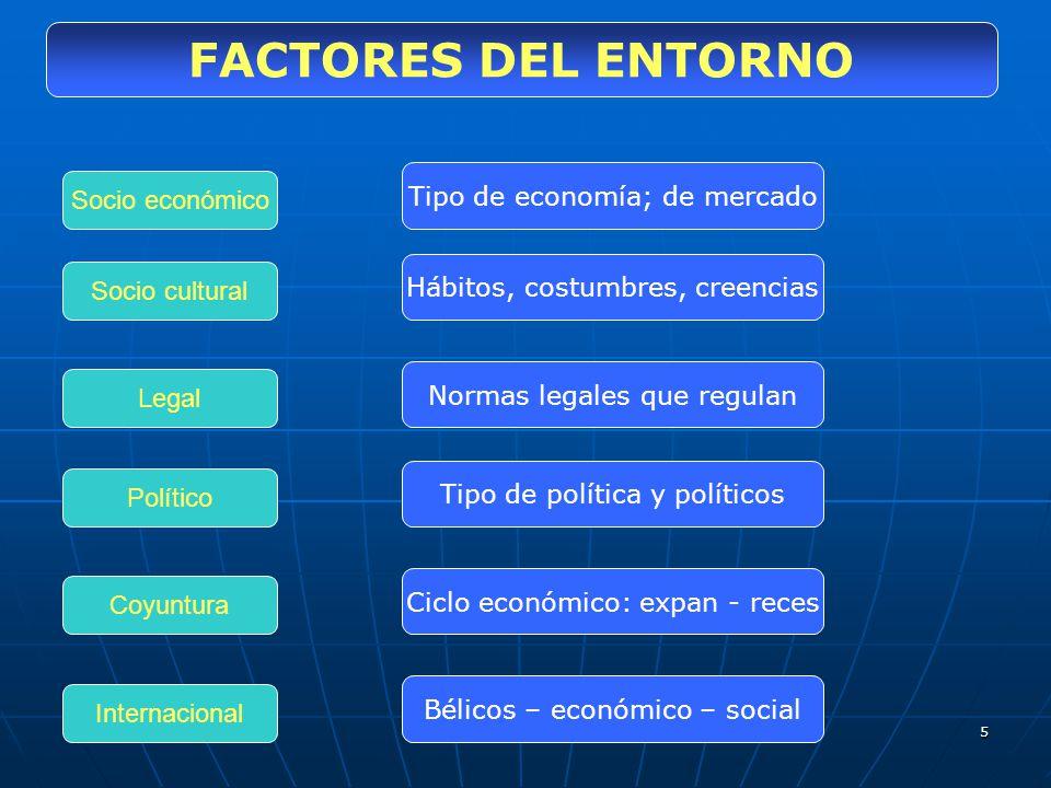 5 FACTORES DEL ENTORNO Socio económico Socio cultural Político Coyuntura Legal Tipo de economía; de mercado Hábitos, costumbres, creencias Normas lega