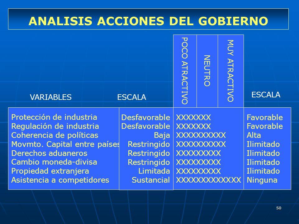 50 ANALISIS ACCIONES DEL GOBIERNO Protección de industria Regulación de industria Coherencia de políticas Movmto. Capital entre países Derechos aduane