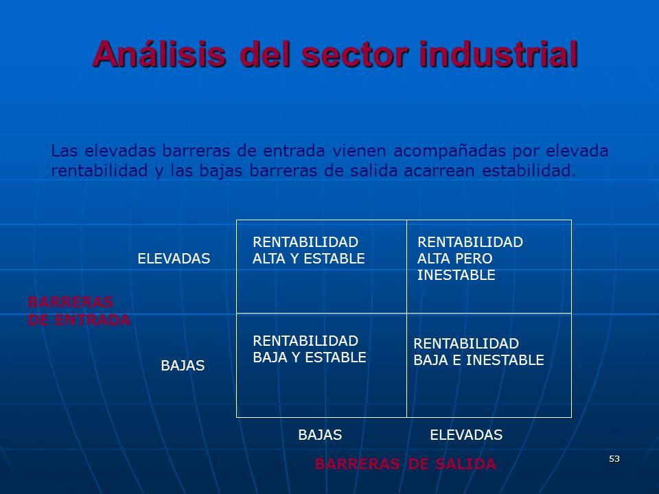 53 Análisis del sector industrial Las elevadas barreras de entrada vienen acompañadas por elevada rentabilidad y las bajas barreras de salida acarrean