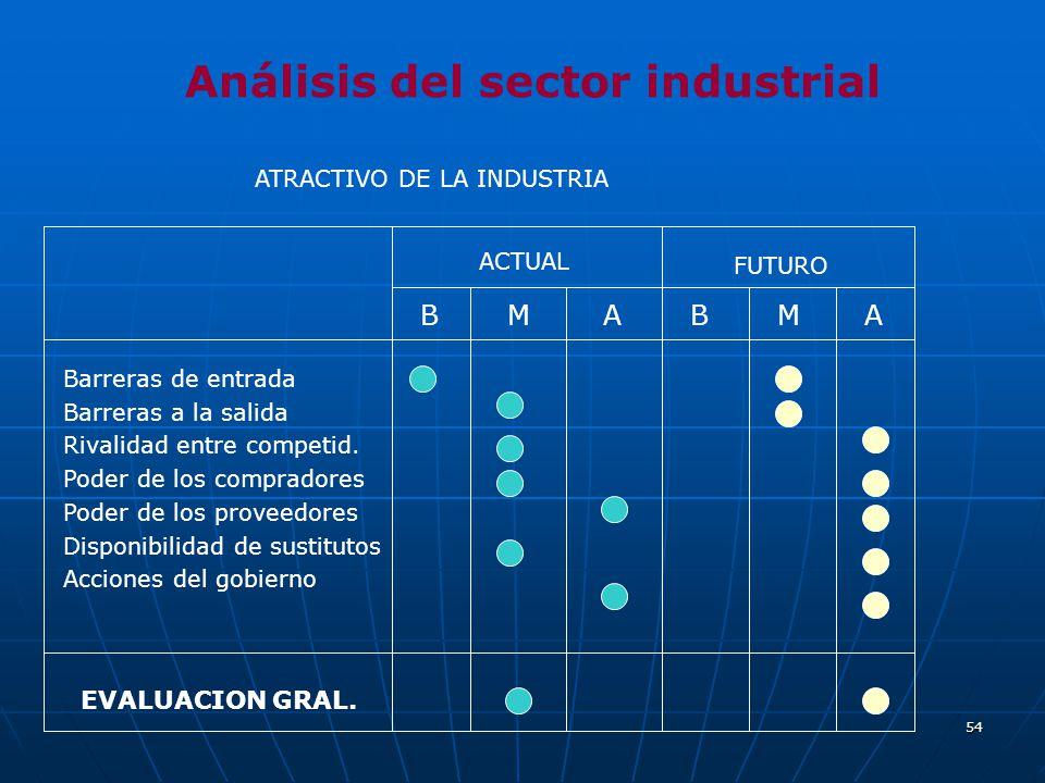54 Análisis del sector industrial ACTUAL FUTURO BMABMA Barreras de entrada Barreras a la salida Rivalidad entre competid. Poder de los compradores Pod