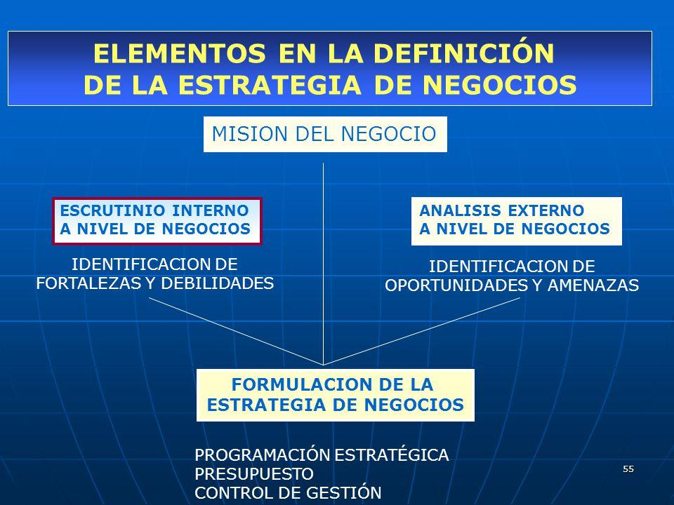 55 MISION DEL NEGOCIO ESCRUTINIO INTERNO A NIVEL DE NEGOCIOS IDENTIFICACION DE FORTALEZAS Y DEBILIDADES ANALISIS EXTERNO A NIVEL DE NEGOCIOS IDENTIFIC