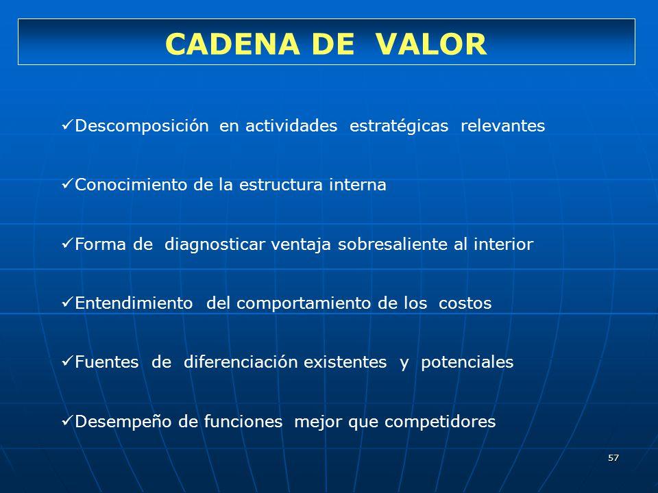 57 CADENA DE VALOR Descomposición en actividades estratégicas relevantes Conocimiento de la estructura interna Forma de diagnosticar ventaja sobresali