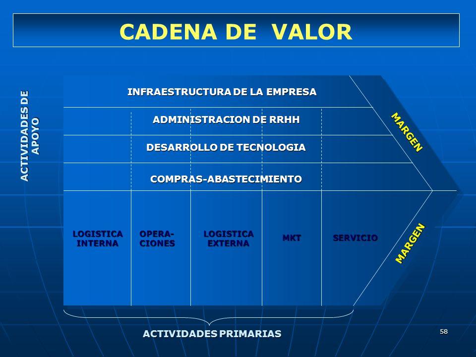 58 INFRAESTRUCTURA DE LA EMPRESA ADMINISTRACION DE RRHH DESARROLLO DE TECNOLOGIA COMPRAS-ABASTECIMIENTO LOGISTICA INTERNA OPERA- CIONES LOGISTICA EXTE