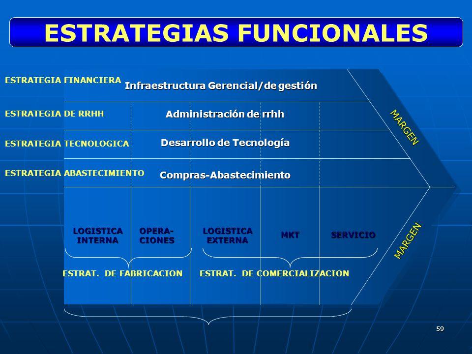 59 Infraestructura Gerencial/de gestión Administración de rrhh Desarrollo de Tecnología Compras-Abastecimiento LOGISTICA INTERNA OPERA- CIONES LOGISTI