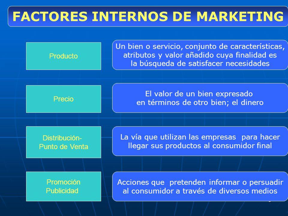 6 FACTORES INTERNOS DE MARKETING Producto Precio Distribución- Punto de Venta Promoción Publicidad Un bien o servicio, conjunto de características, at