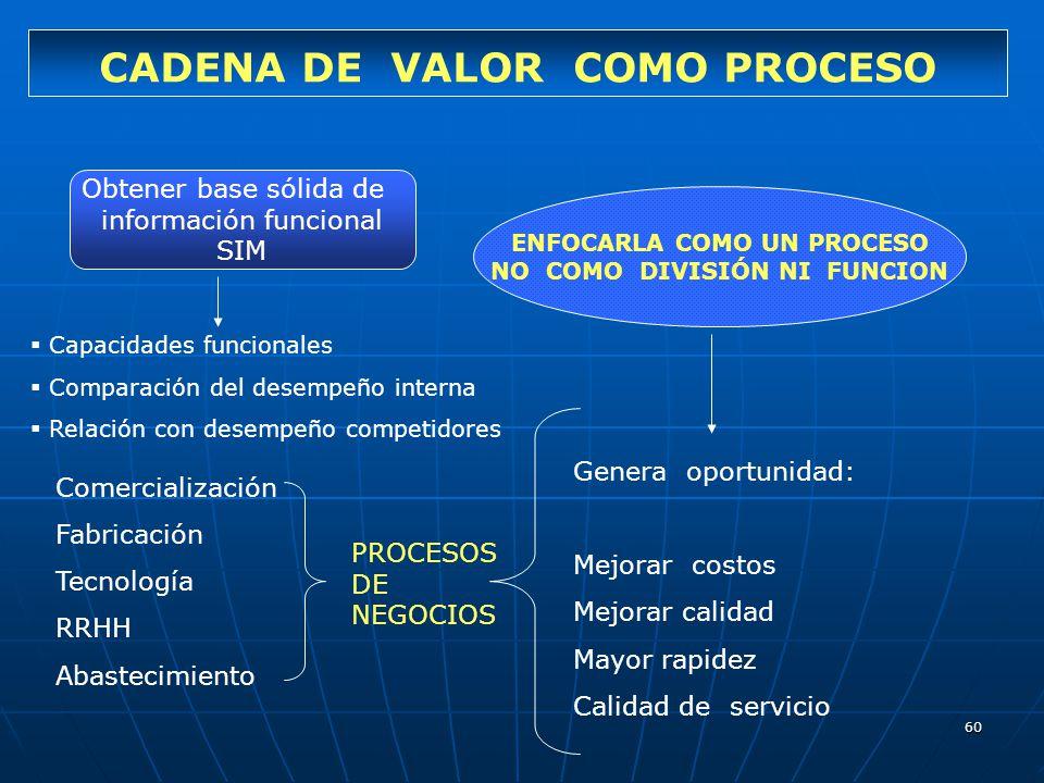 60 CADENA DE VALOR COMO PROCESO Obtener base sólida de información funcional SIM Capacidades funcionales Comparación del desempeño interna Relación co