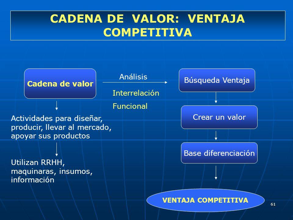 61 CADENA DE VALOR: VENTAJA COMPETITIVA Cadena de valor Análisis Interrelación Funcional Búsqueda Ventaja Crear un valor Base diferenciación Actividad