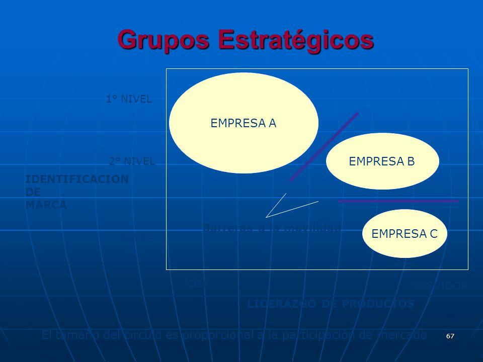 67 Grupos Estratégicos El tamaño del círculo es proporcional a la participación de mercado 1° NIVEL 3° NIVEL IDENTIFICACION DE MARCA LIDERAZGO DE PROD