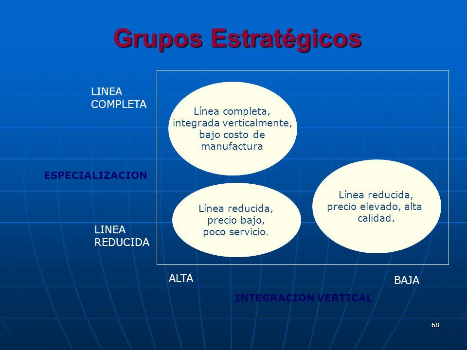 68 Grupos Estratégicos LINEA COMPLETA LINEA REDUCIDA ESPECIALIZACION INTEGRACION VERTICAL ALTA BAJA Línea completa, integrada verticalmente, bajo cost