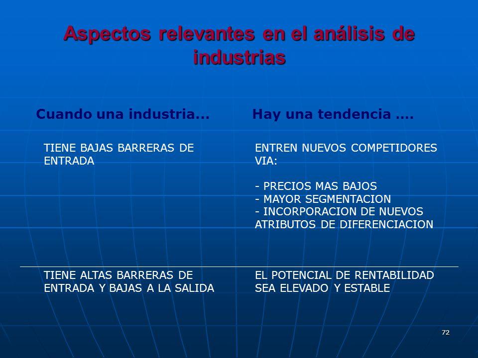 72 Aspectos relevantes en el análisis de industrias Cuando una industria... Hay una tendencia …. TIENE BAJAS BARRERAS DE ENTRADA TIENE ALTAS BARRERAS