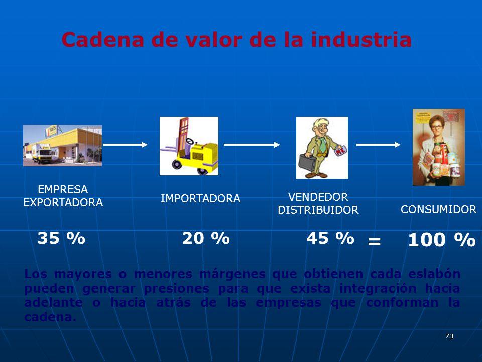 73 Cadena de valor de la industria EMPRESA EXPORTADORA IMPORTADORA VENDEDOR DISTRIBUIDOR CONSUMIDOR 100 % 35 %20 %45 % = Los mayores o menores márgene