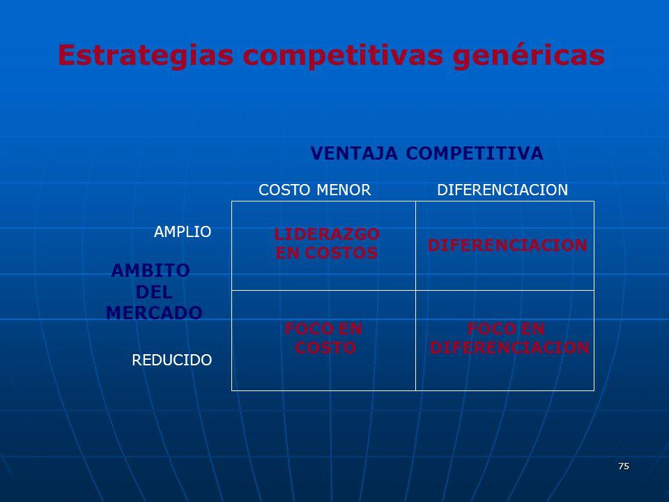 75 Estrategias competitivas genéricas VENTAJA COMPETITIVA COSTO MENORDIFERENCIACION AMBITO DEL MERCADO AMPLIO REDUCIDO LIDERAZGO EN COSTOS DIFERENCIAC