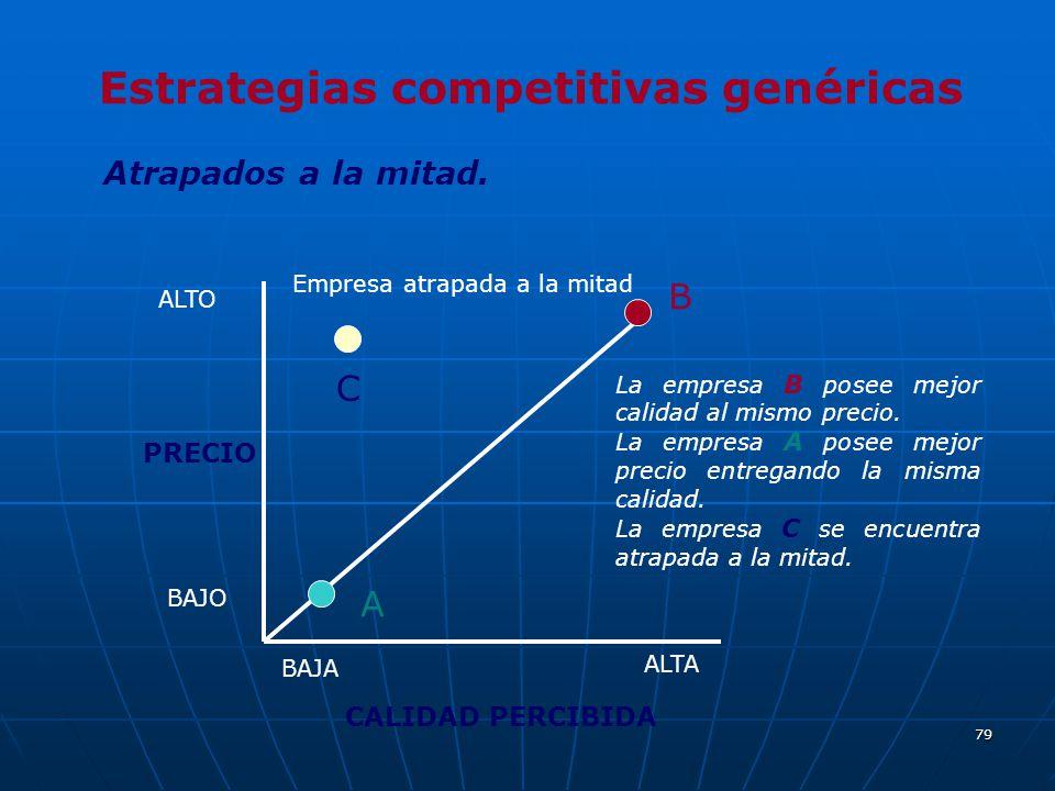 79 Estrategias competitivas genéricas Atrapados a la mitad. CALIDAD PERCIBIDA PRECIO Empresa atrapada a la mitad C A B La empresa B posee mejor calida