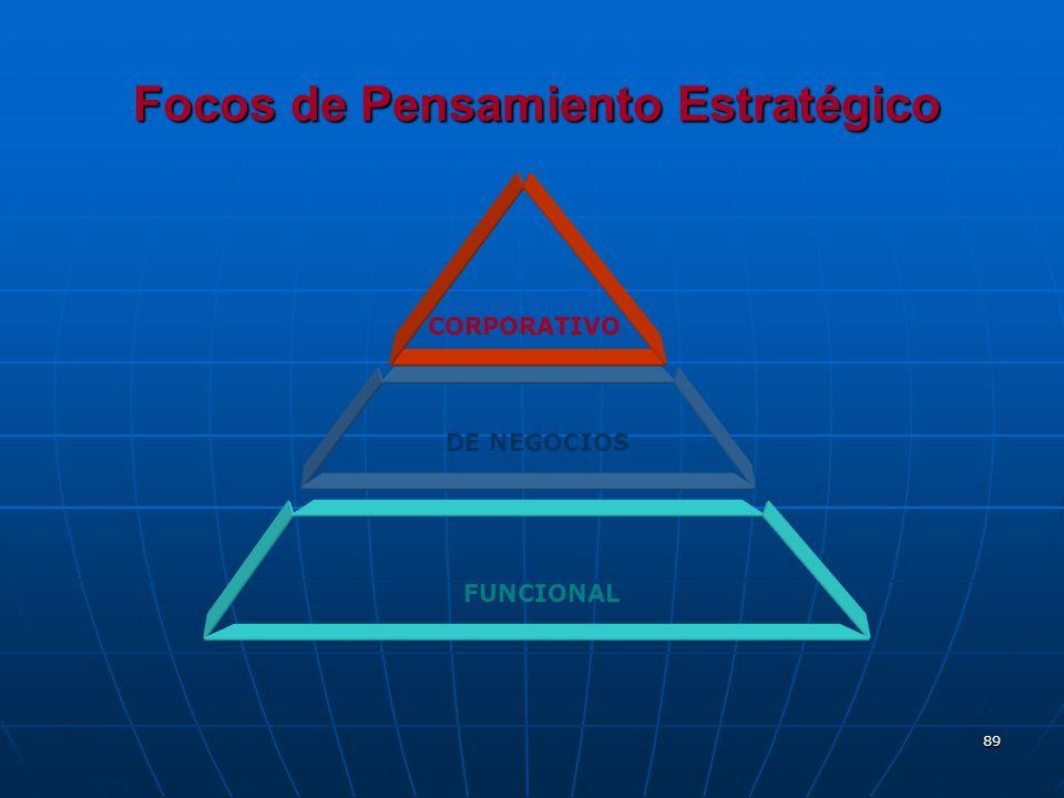 89 Focos de Pensamiento Estratégico CORPORATIVO DE NEGOCIOS FUNCIONAL