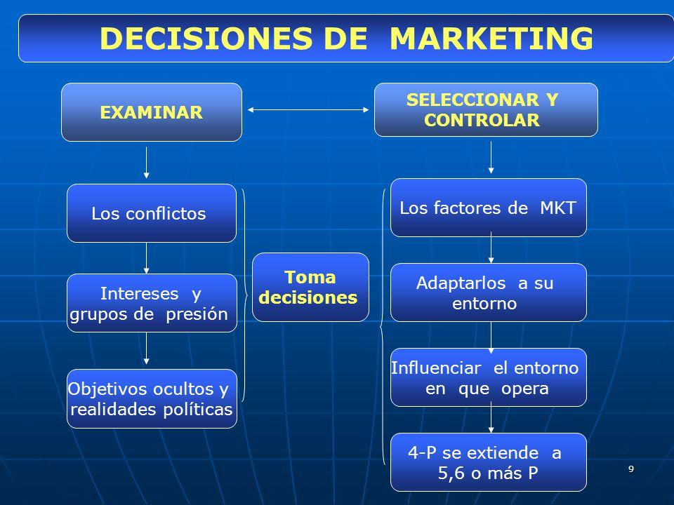 9 DECISIONES DE MARKETING Toma decisiones 4-P se extiende a 5,6 o más P Influenciar el entorno en que opera SELECCIONAR Y CONTROLAR Los factores de MK