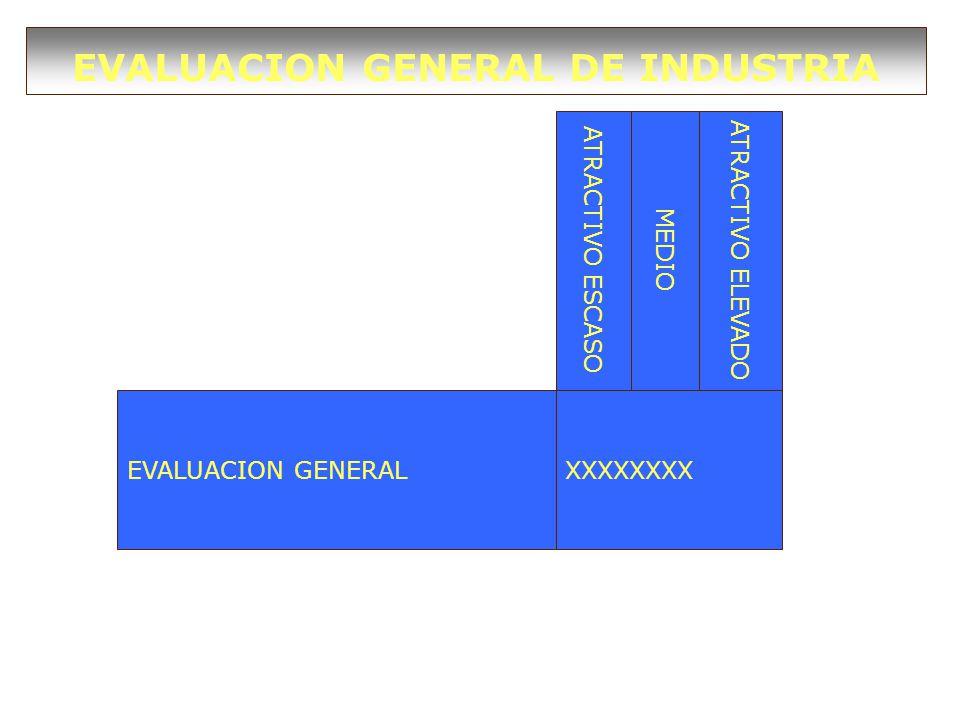 EVALUACION GENERAL DE INDUSTRIA EVALUACION GENERALXXXXXXXX ATRACTIVO ESCASO MEDIO ATRACTIVO ELEVADO