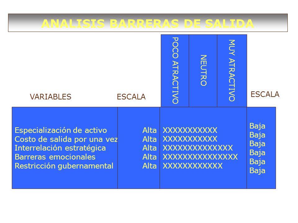 Especialización de activo Costo de salida por una vez Interrelación estratégica Barreras emocionales Restricción gubernamental Alta Baja XXXXXXXXXXX XXXXXXXXXXXXXX XXXXXXXXXXXXXXX XXXXXXXXXXXX POCO ATRACTIVO NEUTRO MUY ATRACTIVO ANALISIS BARRERAS DE SALIDA VARIABLESESCALA