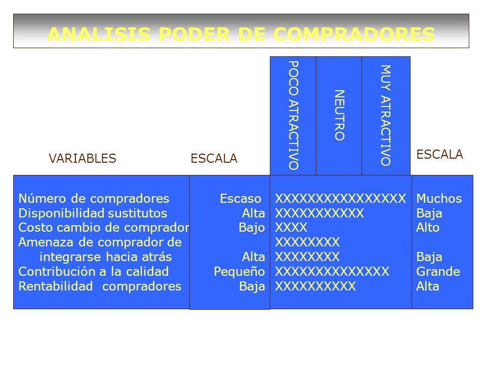 ANALISIS PODER DE COMPRADORES Número de compradores Disponibilidad sustitutos Costo cambio de comprador Amenaza de comprador de integrarse hacia atrás Contribución a la calidad Rentabilidad compradores Escaso Alta Bajo Alta Pequeño Baja Muchos Baja Alto Baja Grande Alta XXXXXXXXXXXXXXXX XXXXXXXXXXX XXXX XXXXXXXX XXXXXXXXXXXXXX XXXXXXXXXX POCO ATRACTIVO NEUTRO MUY ATRACTIVO VARIABLESESCALA