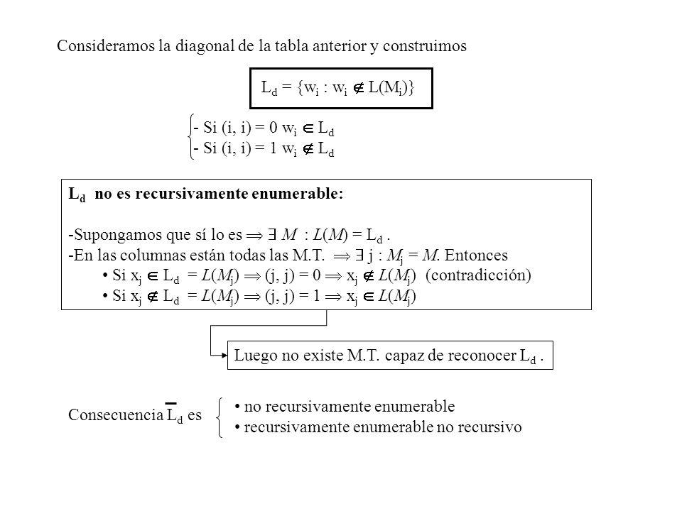 Consideramos la diagonal de la tabla anterior y construimos L d = {w i : w i L(M i )} - Si (i, i) = 0 w i L d - Si (i, i) = 1 w i L d L d no es recurs