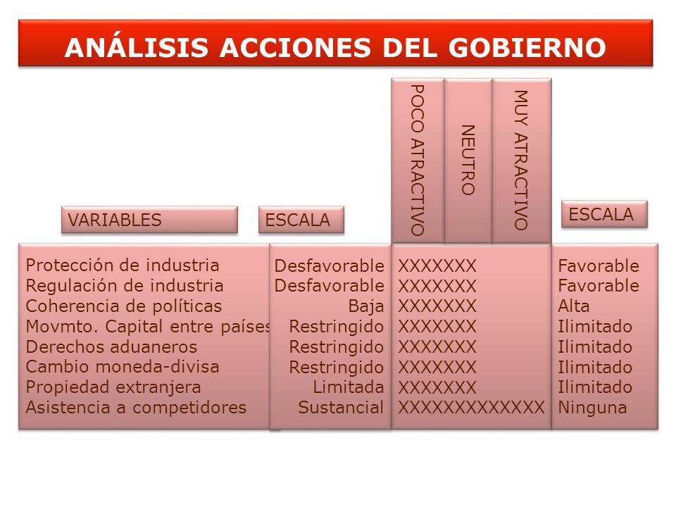 ANÁLISIS ACCIONES DEL GOBIERNO Protección de industria Regulación de industria Coherencia de políticas Movmto. Capital entre países Derechos aduaneros
