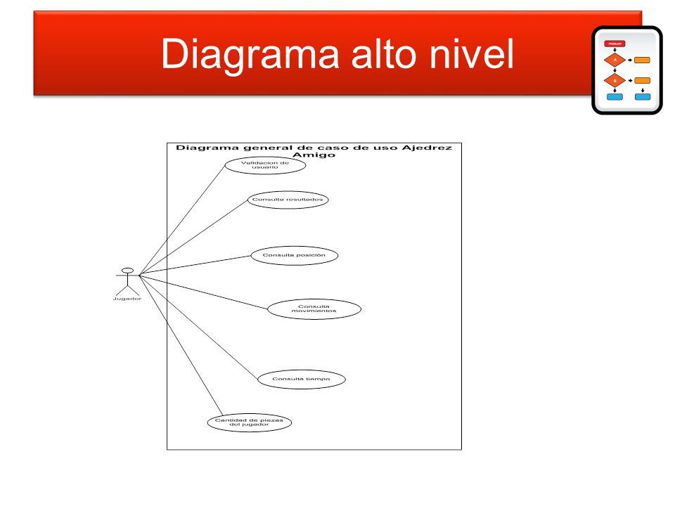 Diagrama de alto nivel Diagrama alto nivel