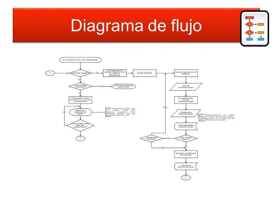 Diagrama de flujo de datos Diagrama de flujo