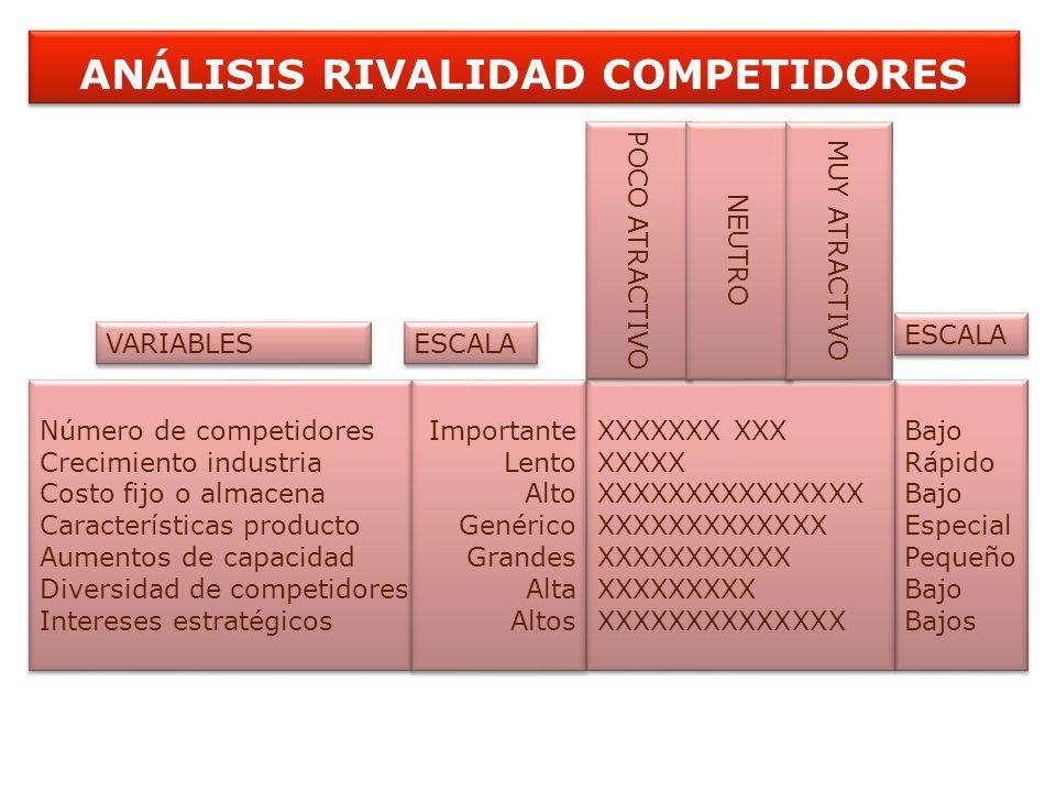 ANÁLISIS RIVALIDAD COMPETIDORES Número de competidores Crecimiento industria Costo fijo o almacena Características producto Aumentos de capacidad Dive