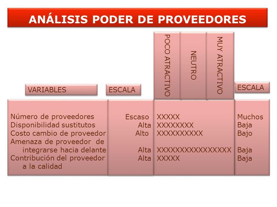 ANÁLISIS PODER DE PROVEEDORES Número de proveedores Disponibilidad sustitutos Costo cambio de proveedor Amenaza de proveedor de integrarse hacia delan