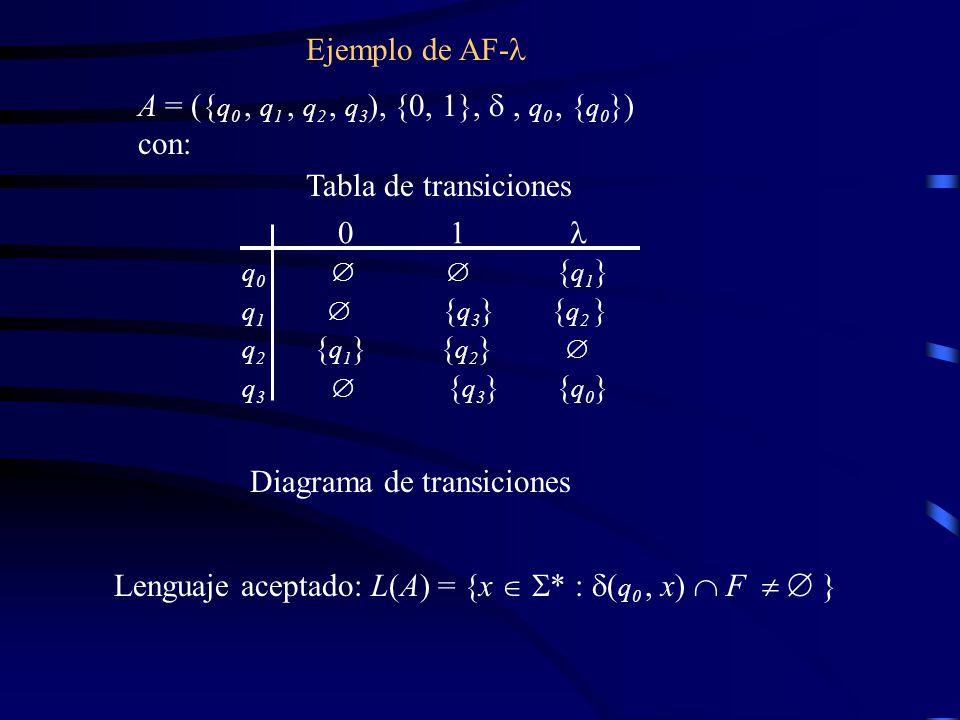 Ejemplo de AF- Tabla de transiciones Diagrama de transiciones A = ({ q 0, q 1, q 2, q 3 ), {0, 1},, q 0, { q 0 }) con: Lenguaje aceptado: L(A) = {x * : ( q 0, x) F } 0 1 q 0 { q 1 } q 1 { q 3 } { q 2 } q 2 { q 1 } { q 2 } q 3 { q 3 } { q 0 }