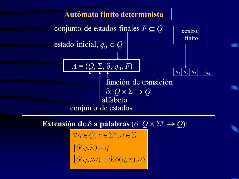Formas de Representación de un AFD Tabla de transicionesDiagrama de transiciones a a b b a, b q0q0 q1q1 q2q2 a b q 0 q 1 q 2 q 1 q 2 q 0 q 2 q 2 q 2 A = ({ q 0, q 1, q 2 ), {a, b},, q 0, { q 1 }) con: ( q 0,a) = q 1, ( q 0, b) = q 2, ( q 1,a) = q 2, ( q 1,b) = q 0, ( q 2,a) = q 2, ( q 2,b) = q 2 Lenguaje aceptado: L(A) = {x *: ( q 0, x) F }