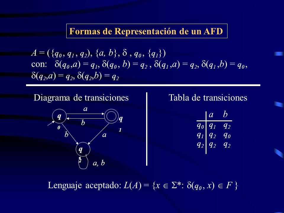 Autómata finito no determinista A = (Q,,, q 0, F) conjunto de estados alfabeto función de transición : Q 2 Q estado inicial, q 0 Q conjunto de estados finales F Q Extensión de a cadenas ( : Q * 2 Q )