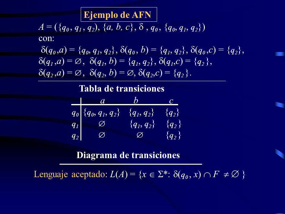 Ejemplo de AFN Tabla de transiciones Diagrama de transiciones A = ({ q 0, q 1, q 2 ), {a, b, c},, q 0, { q 0, q 1, q 2 }) con: ( q 0,a) = { q 0, q 1, q 2 }, ( q 0, b) = { q 1, q 2 }, ( q 0,c) = { q 2 }, ( q 1,a) =, ( q 1, b) = { q 1, q 2 }, ( q 1,c) = { q 2 }, ( q 2,a) =, ( q 2, b) =, ( q 2,c) = { q 2 }.