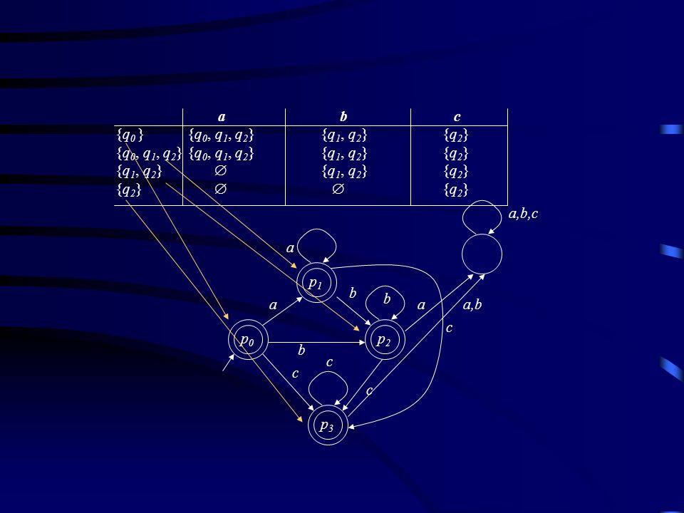 p0p0 p1p1 p3p3 p2p2 a b b b c c c c a b c {q 0 } {q 0, q 1, q 2 }{q 1, q 2 } {q 2 } {q 0, q 1, q 2 } {q 0, q 1, q 2 }{q 1, q 2 } {q 2 } {q 1, q 2 } {q 1, q 2 } {q 2 } {q 2 } a aa,b a,b,c