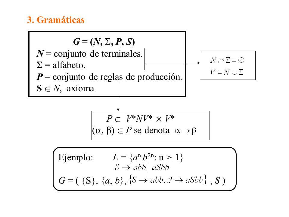 G = (N,, P, S) N = conjunto de terminales.= alfabeto.