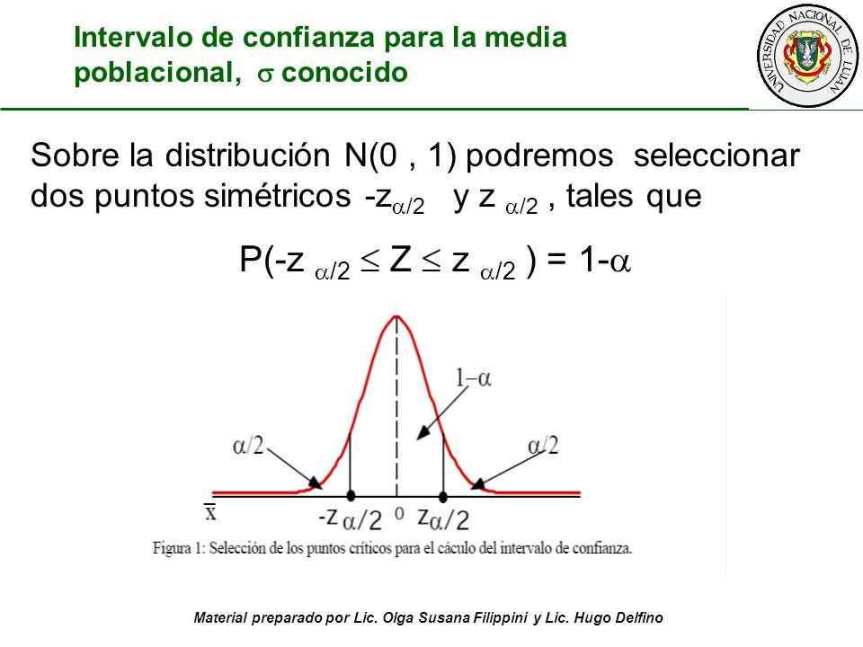 Material preparado por Lic. Olga Susana Filippini y Lic. Hugo Delfino Sobre la distribución N(0, 1) podremos seleccionar dos puntos simétricos -z /2 y
