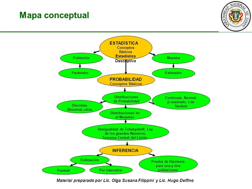 Material preparado por Lic. Olga Susana Filippini y Lic. Hugo Delfino Mapa conceptual ESTADÍSTICA Conceptos Básicos Estadística Descriptiva PoblaciónM
