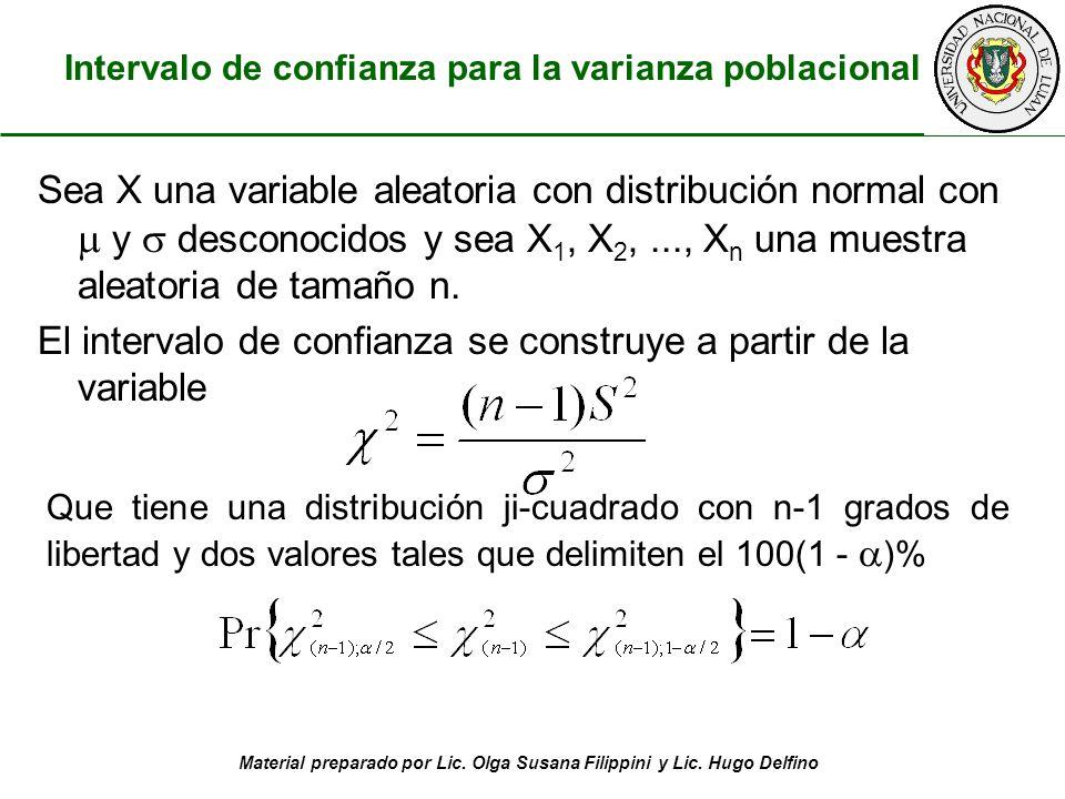 Material preparado por Lic. Olga Susana Filippini y Lic. Hugo Delfino Sea X una variable aleatoria con distribución normal con y desconocidos y sea X