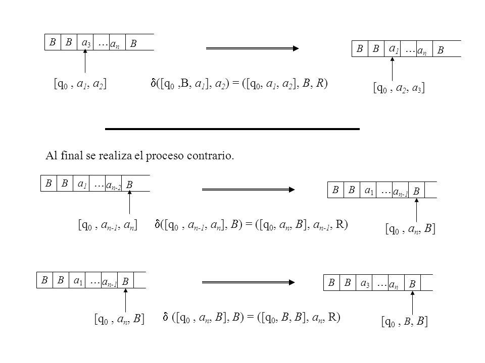 a n-2 a1a1 BB... B a n-1 a1a1 BB... B ([q 0, a n-1, a n ], B) = ([q 0, a n, B], a n-1, R) [q 0, a n-1, a n ] [q 0, a n, B] anan a3a3 BB... B ([q 0, a
