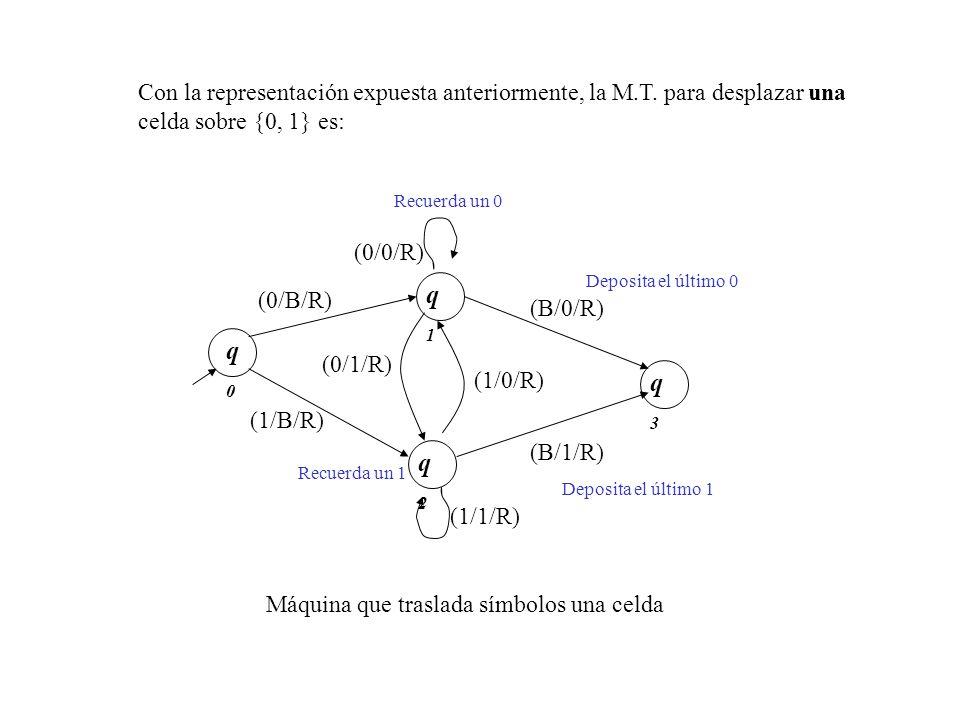 q0q0 (0/B/R) (1/1/R) q1q1 q2q2 q3q3 (0/0/R) (1/B/R) Con la representación expuesta anteriormente, la M.T. para desplazar una celda sobre {0, 1} es: (0